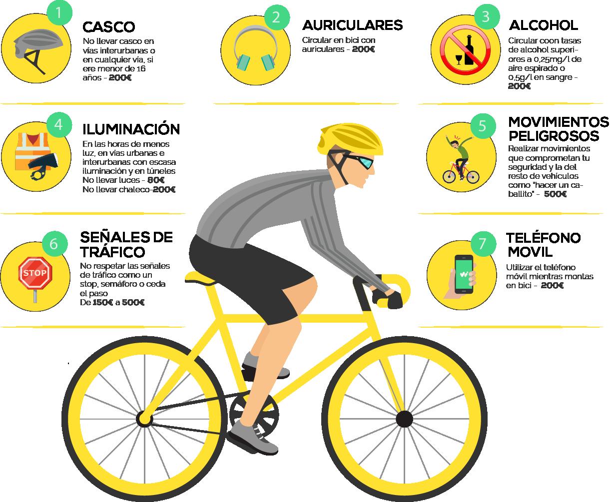 Infográfico multas y sanciones más comunes de ciclistas urbanos