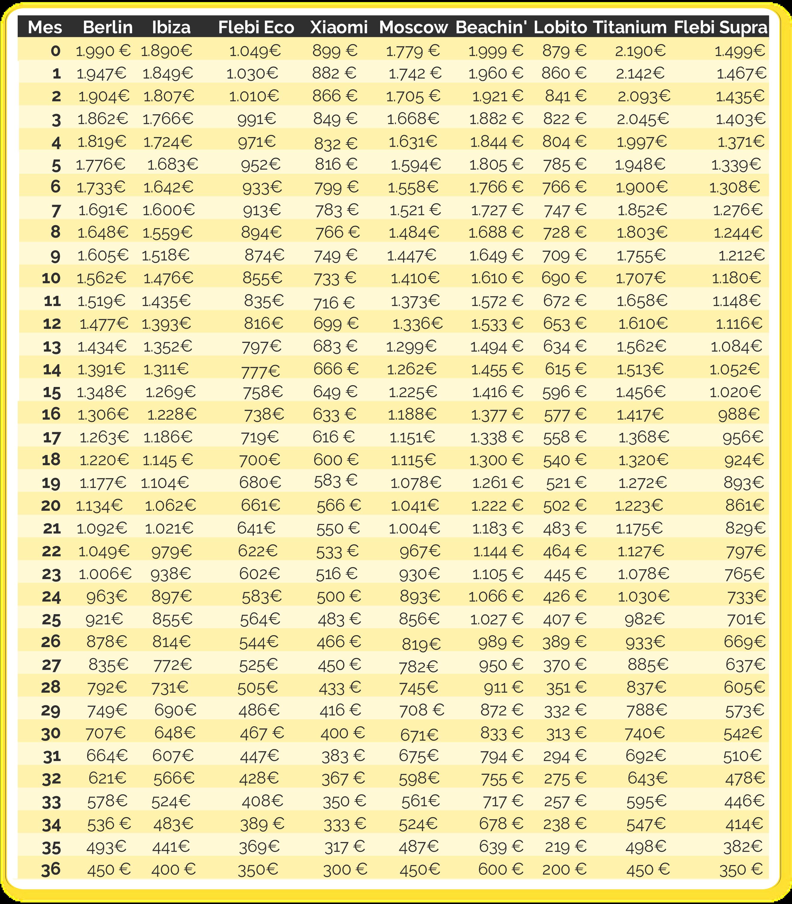 Tabla de valores residuales de eBikes